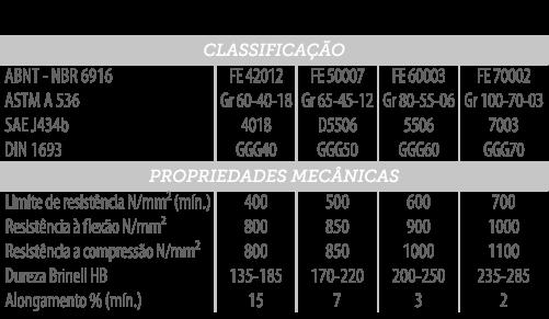 tabela fundido modular